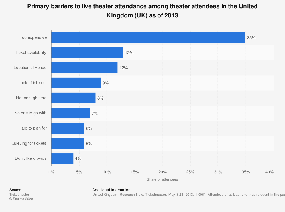 Statistic: Primary barriers to live theater attendance among theater attendees in the United Kingdom (UK) as of 2013 | Statista