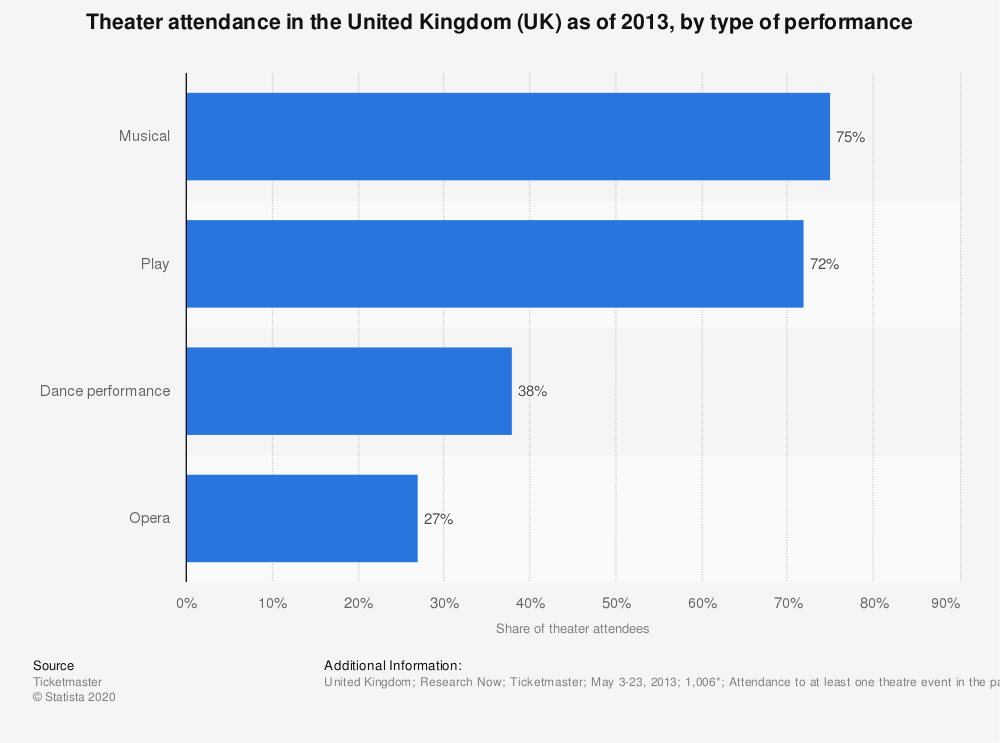 Statistic: Theater attendance in the United Kingdom (UK) as of 2013, by type of performance | Statista