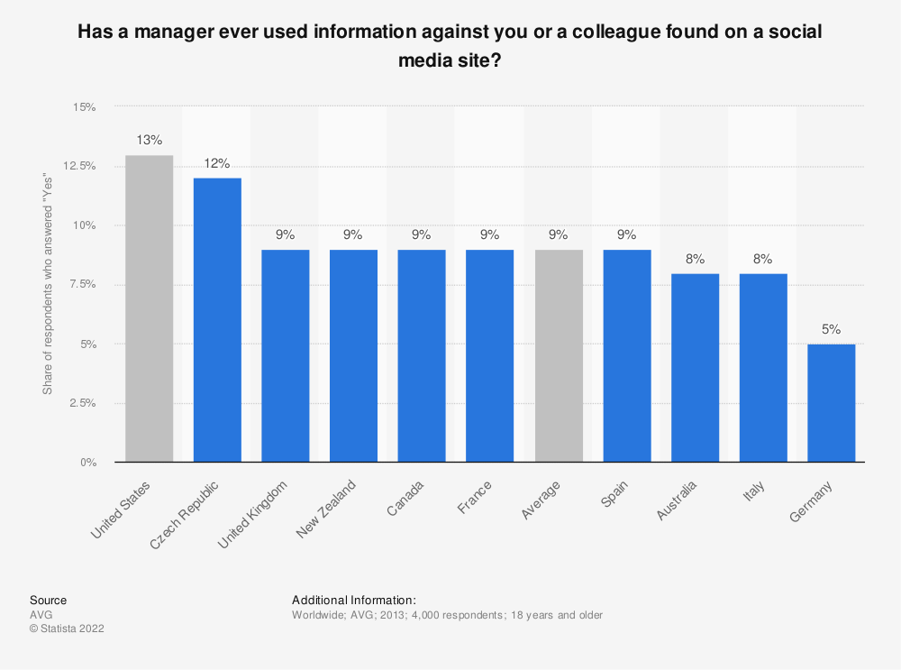 Statistic: Has a manager ever used information against you or a colleague found on a social media site?   Statista