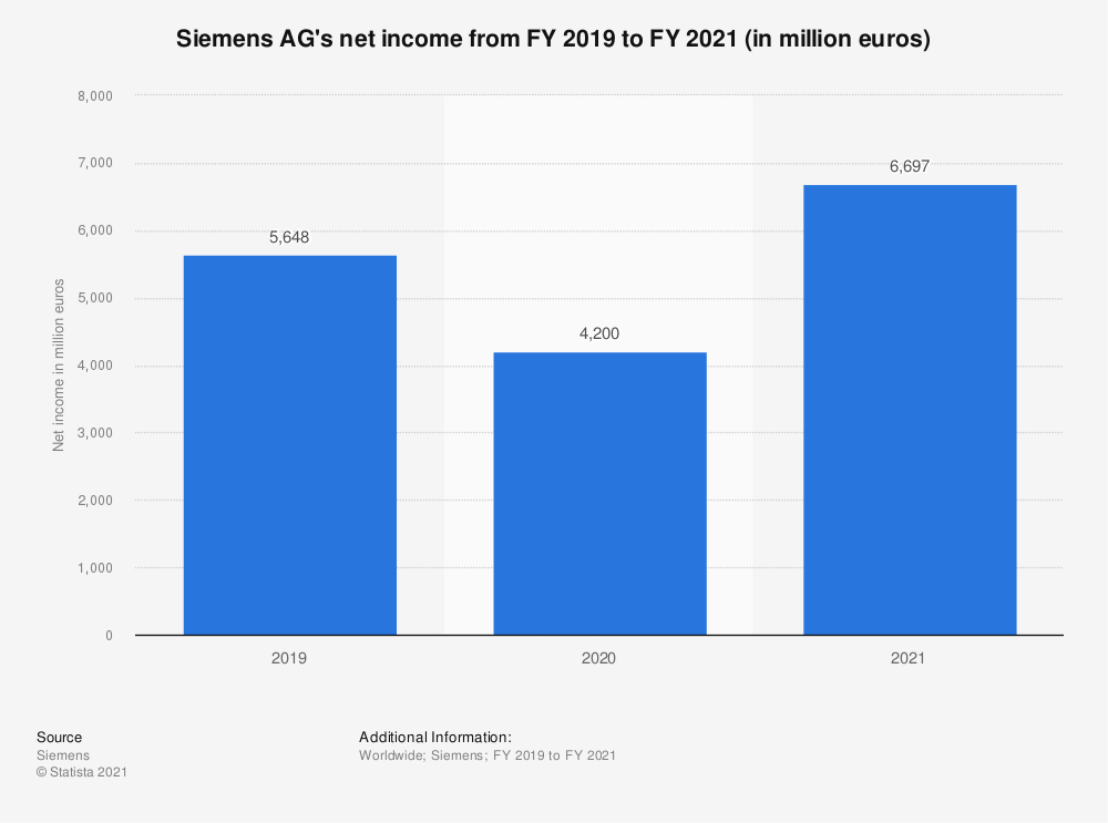 Statistic: Siemens AG's net income between FY 2017 and FY 2019 (in million euros) | Statista