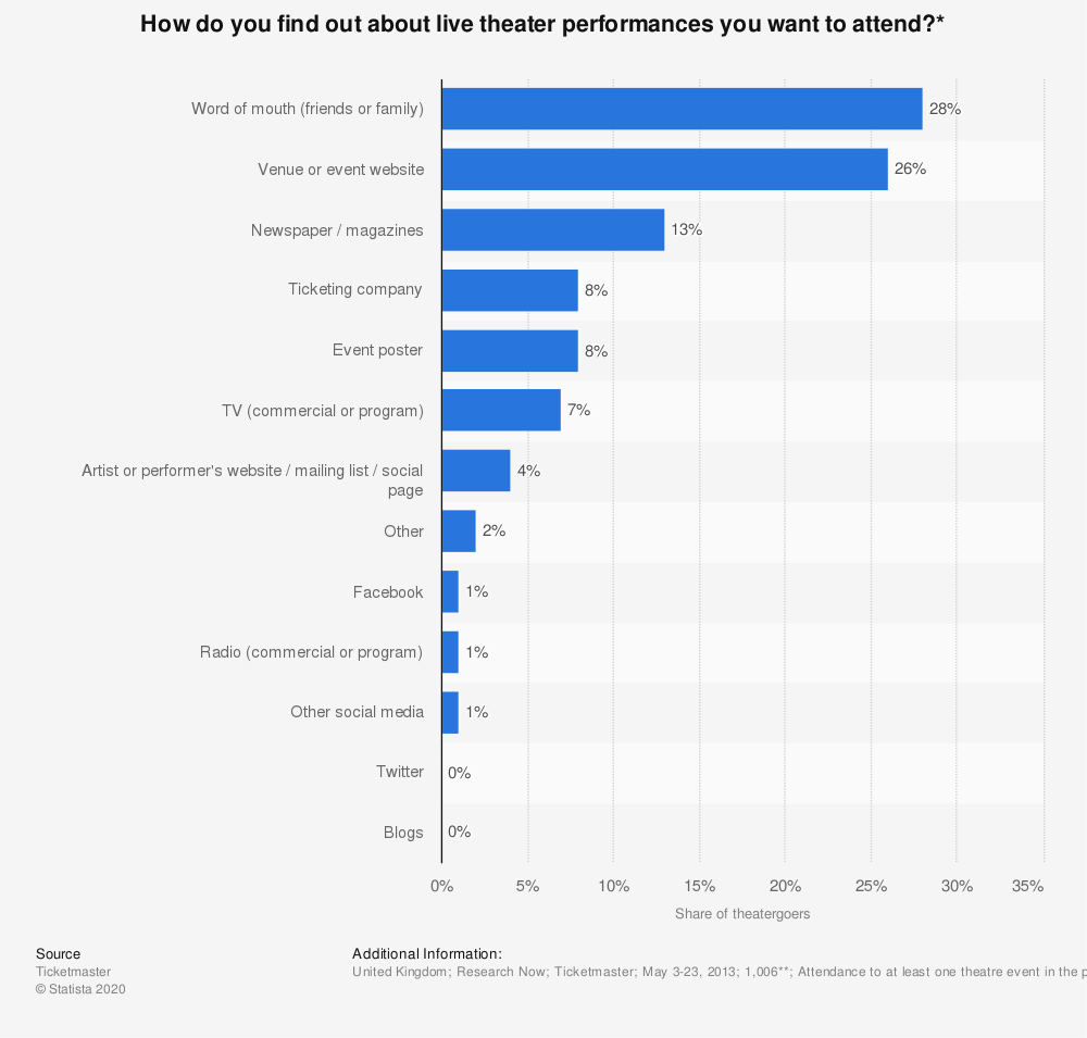 Statistic: How do you find out about live theater performances you want to attend?*   Statista