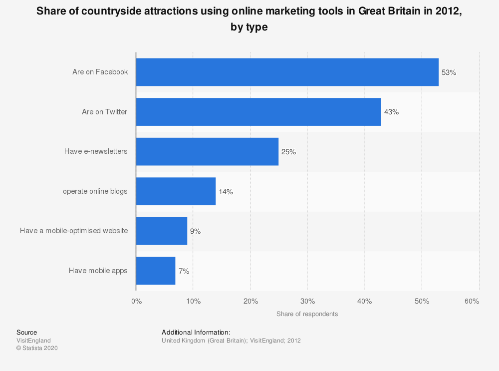 Statistic: Share of countryside attractions using online marketing tools in Great Britain in 2012, by type | Statista