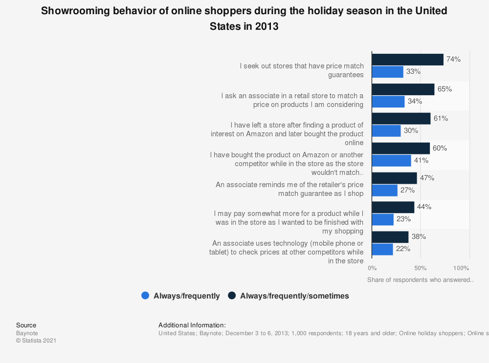 Statistic: Showrooming behavior of online shoppers during the holiday season in the United States in 2013 | Statista