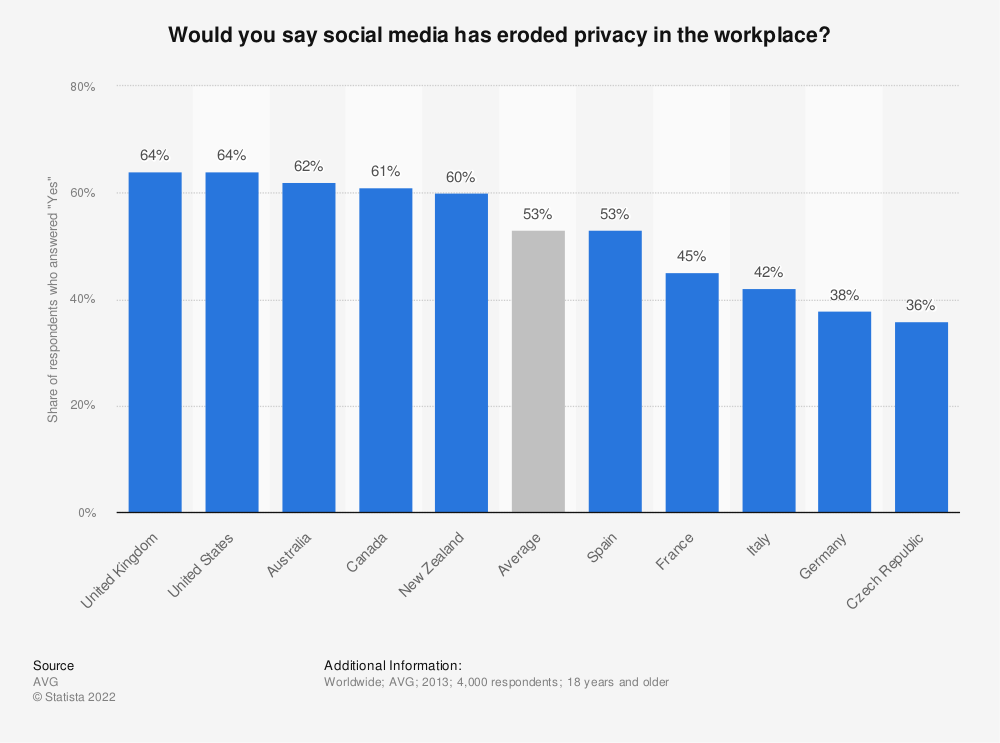Statistic: Would you say social media has eroded privacy in the workplace? | Statista
