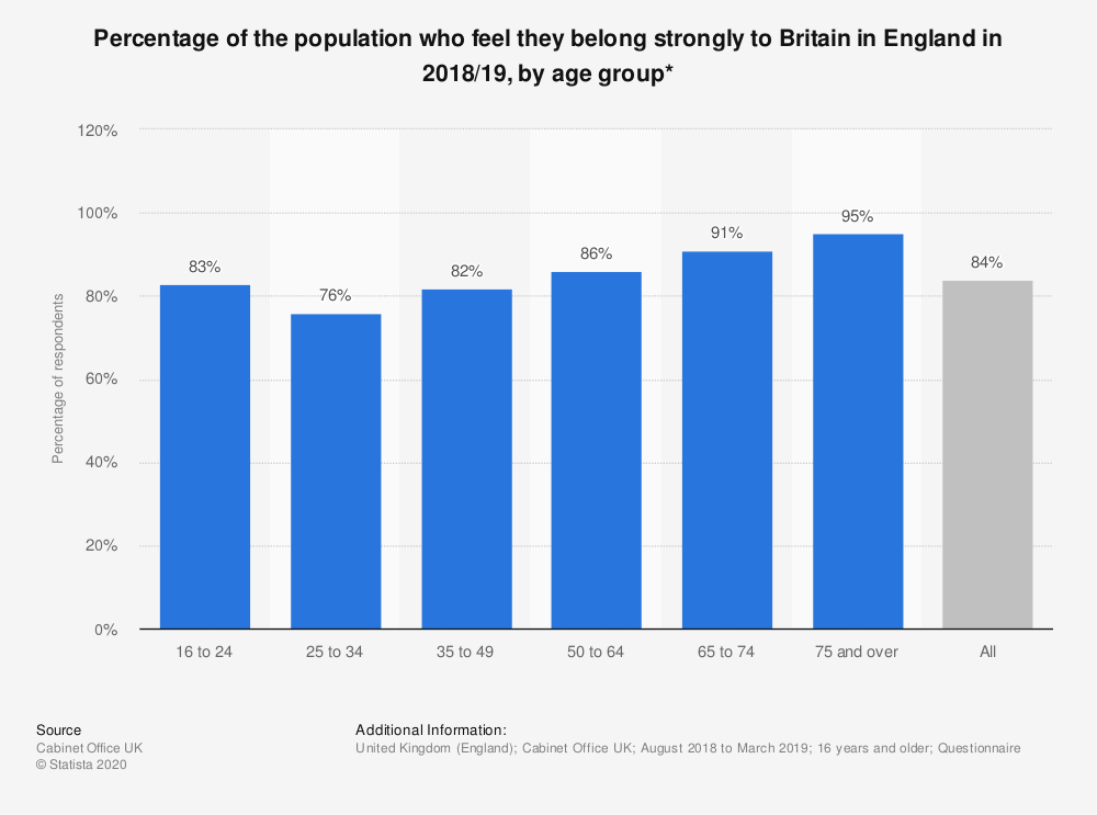 Statistic: Percentage of the population who feel they belong strongly to Britain in England in 2017/2018, by age group* | Statista