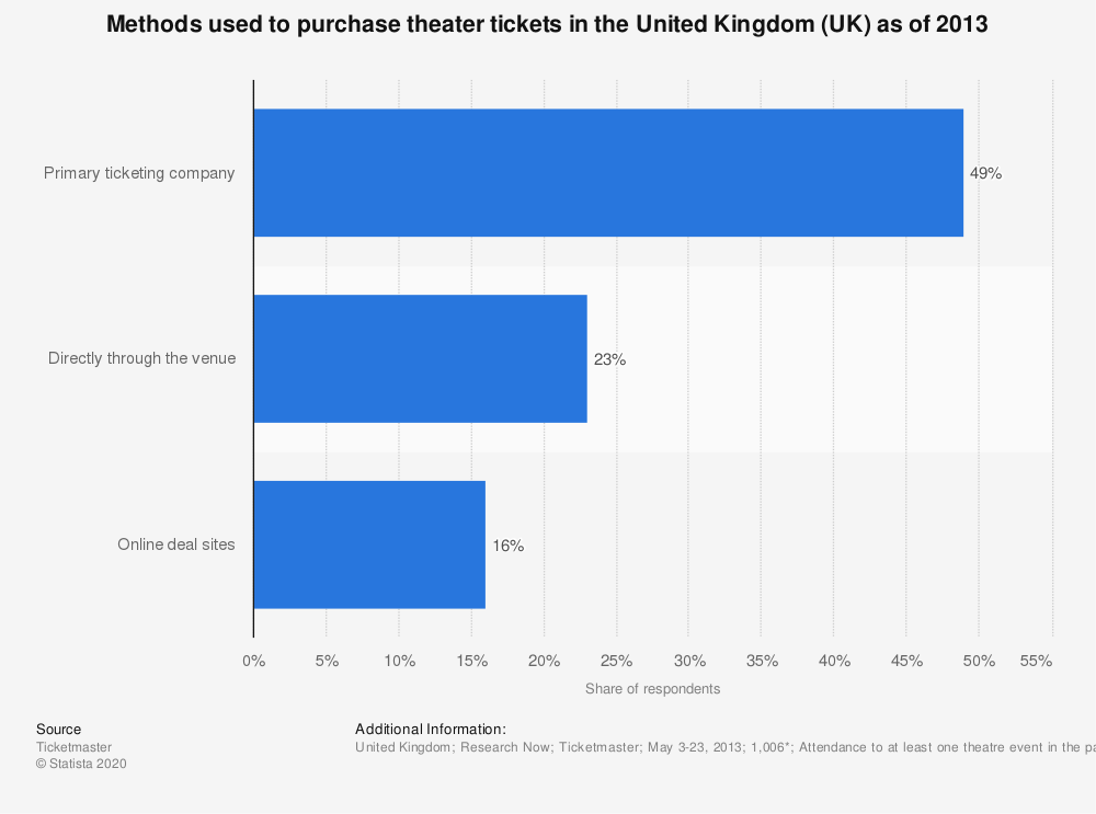 Statistic: Methods used to purchase theater tickets in the United Kingdom (UK) as of 2013 | Statista