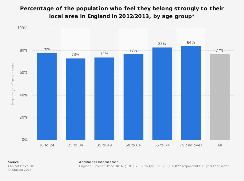Statistic: Percentage of the population who feel they belong strongly to their local area in England in 2012/2013, by age group* | Statista