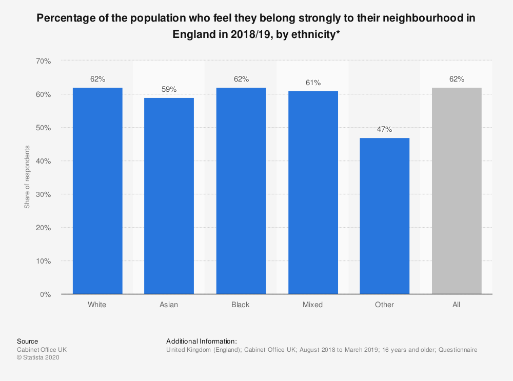 Statistic: Percentage of the population who feel they belong strongly to their neighbourhood in England in 2018/19, by ethnicity* | Statista