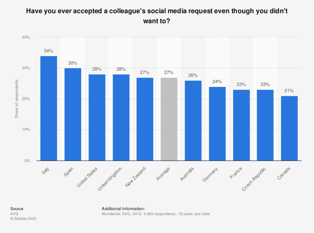Statistic: Have you ever accepted a colleague's social media request even though you didn't want to? | Statista