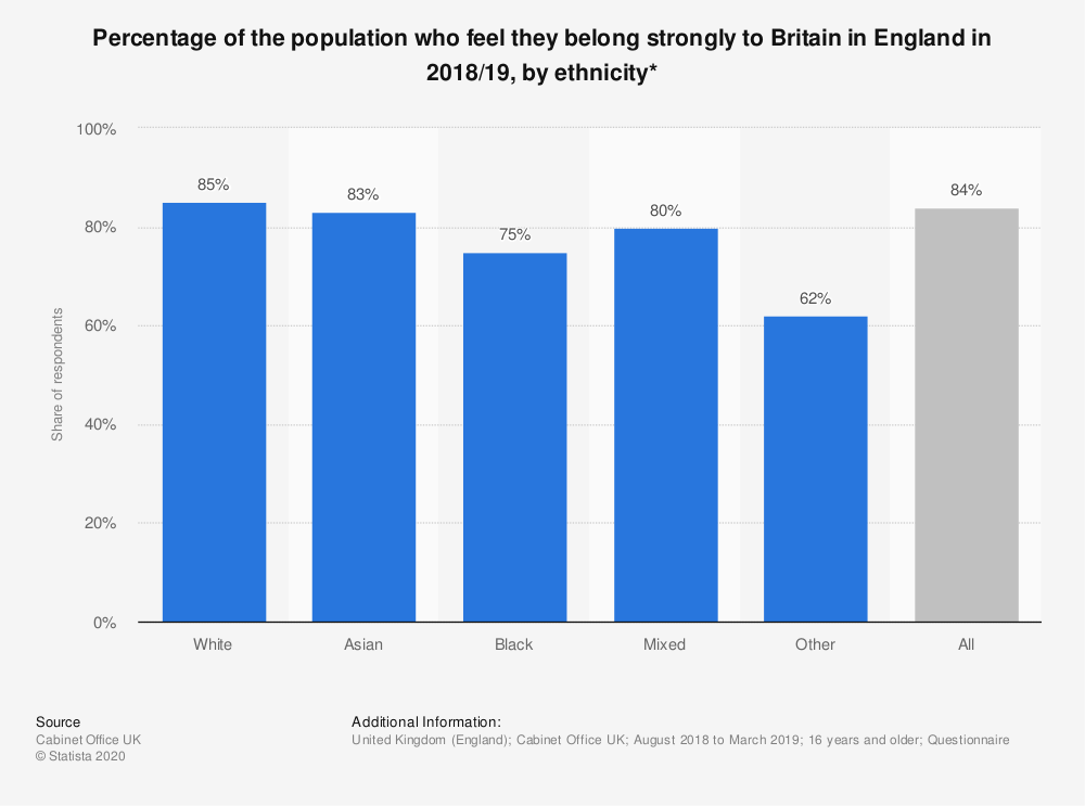 Statistic: Percentage of the population who feel they belong strongly to Britain in England in 2018/19, by ethnicity* | Statista