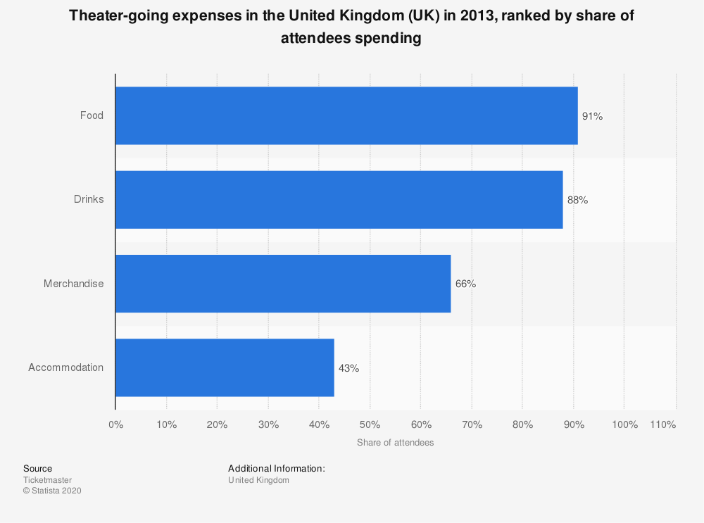 Statistic: Theater-going expenses in the United Kingdom (UK) in 2013, ranked by share of attendees spending | Statista