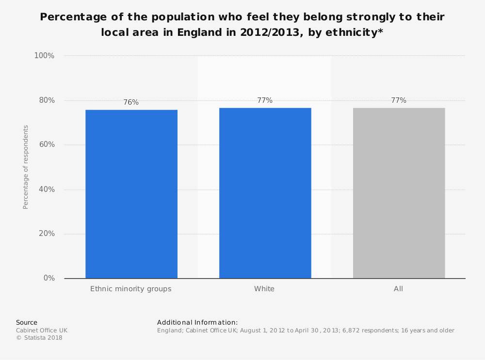 Statistic: Percentage of the population who feel they belong strongly to their local area in England in 2012/2013, by ethnicity* | Statista