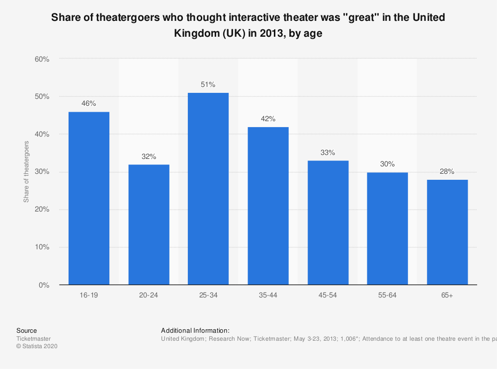 """Statistic: Share of theatergoers who thought interactive theater was """"great"""" in the United Kingdom (UK) in 2013, by age 