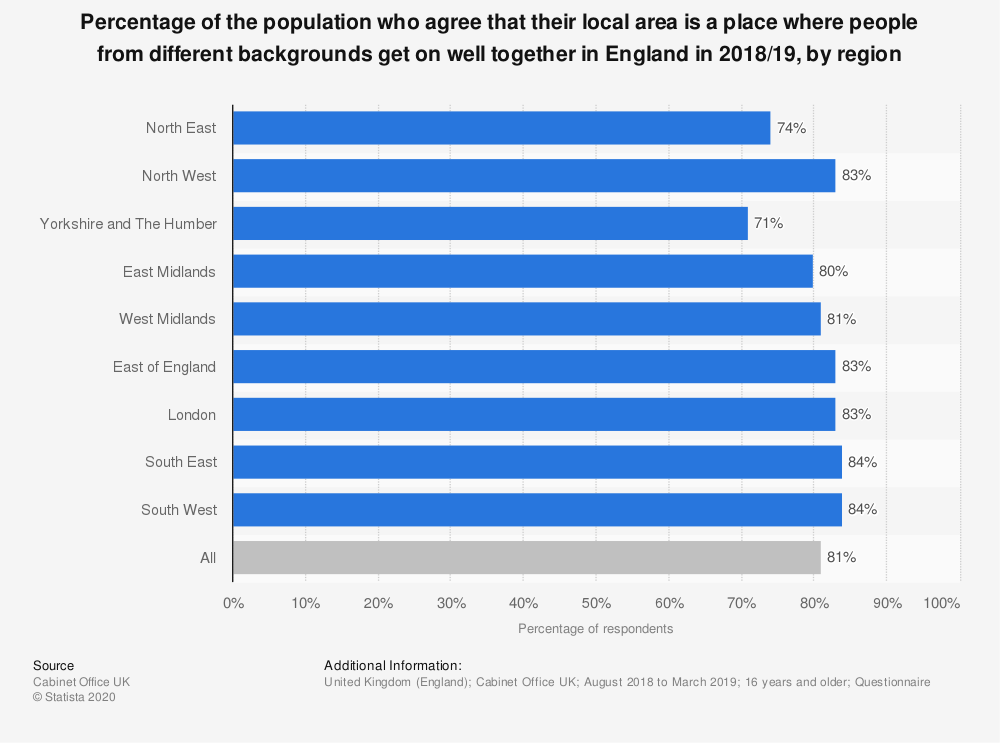 Statistic: Percentage of the population who agree that their local area is a place where people from different backgrounds get on well together in England in 2018/19, by region | Statista