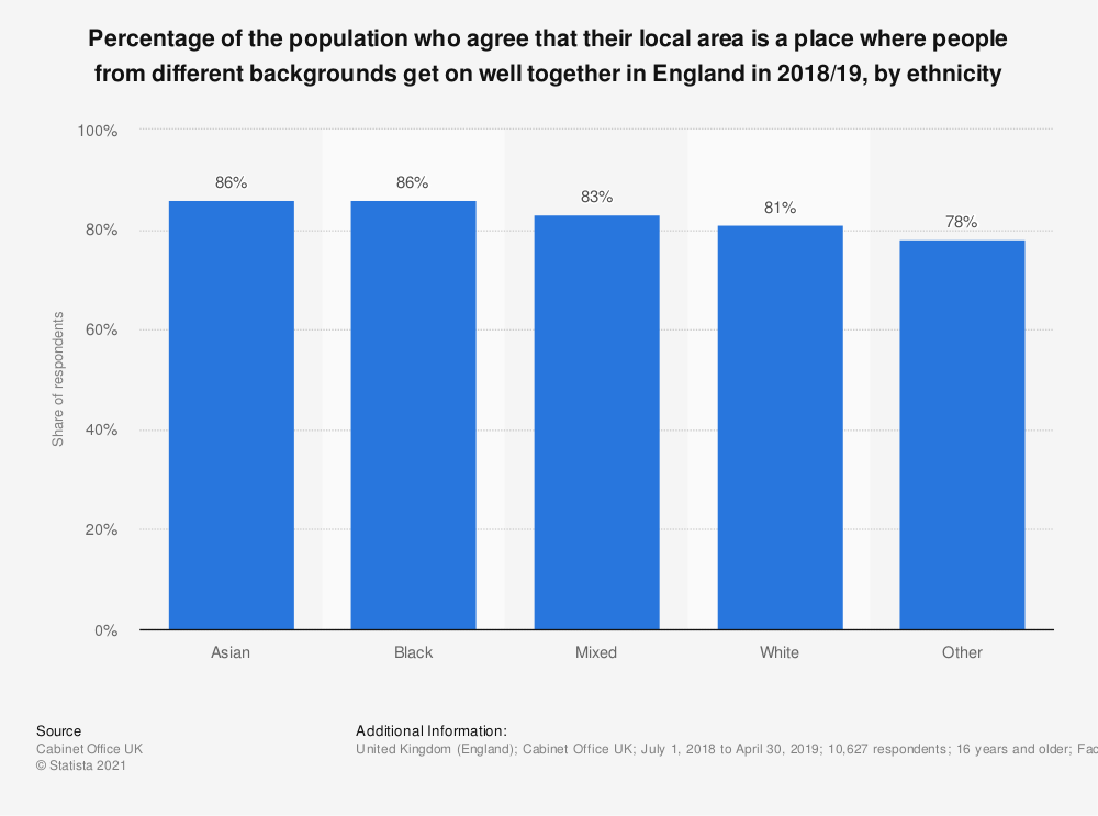 Statistic: Percentage of the population who agree that their local area is a place where people from different backgrounds get on well together in England in 2018/19, by ethnicity | Statista