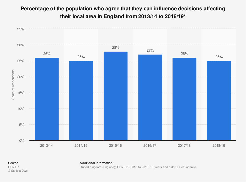 Statistic: Percentage of the population who agree that they can influence decisions affecting their local area in England from 2013/2014 to 2017/2018* | Statista