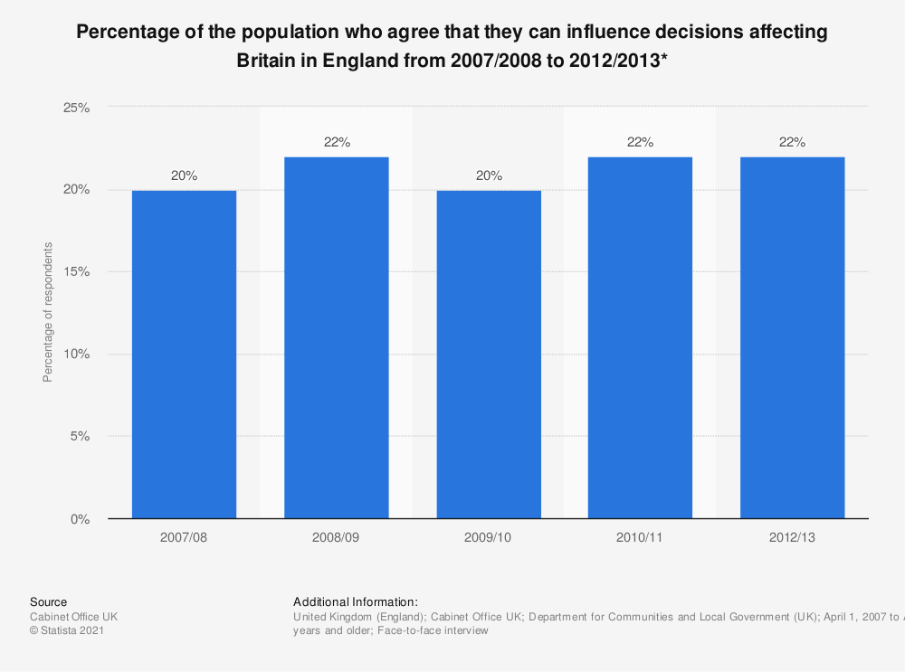 Statistic: Percentage of the population who agree that they can influence decisions affecting Britain in England from 2007/2008 to 2012/2013* | Statista