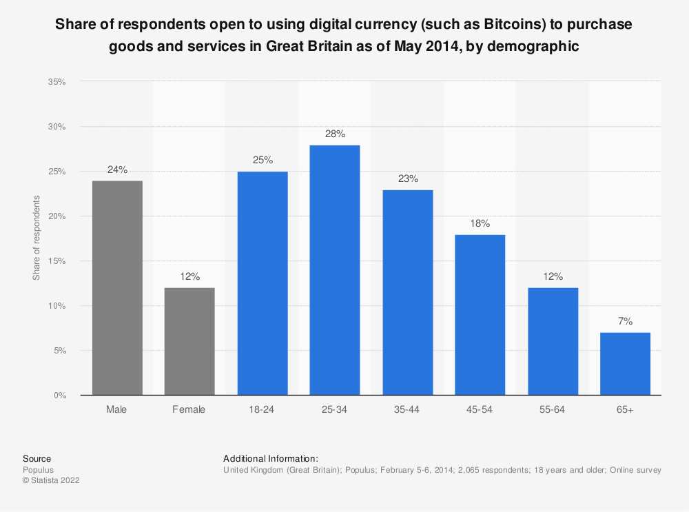 Statistic: Share of respondents open to using digital currency (such as Bitcoins) to purchase goods and services in Great Britain as of May 2014, by demographic | Statista