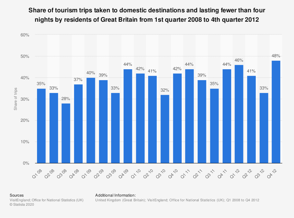 Statistic: Share of tourism trips taken to domestic destinations and lasting fewer than four nights by residents of Great Britain from 1st quarter 2008 to 4th quarter 2012 | Statista