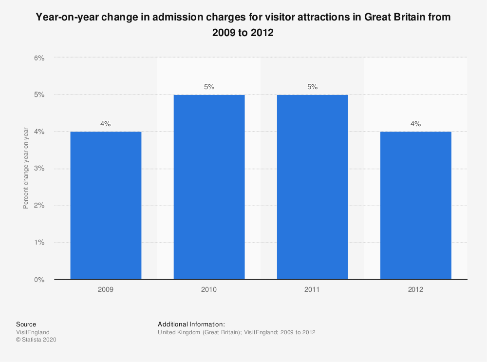 Statistic: Year-on-year change in admission charges for visitor attractions in Great Britain from 2009 to 2012 | Statista