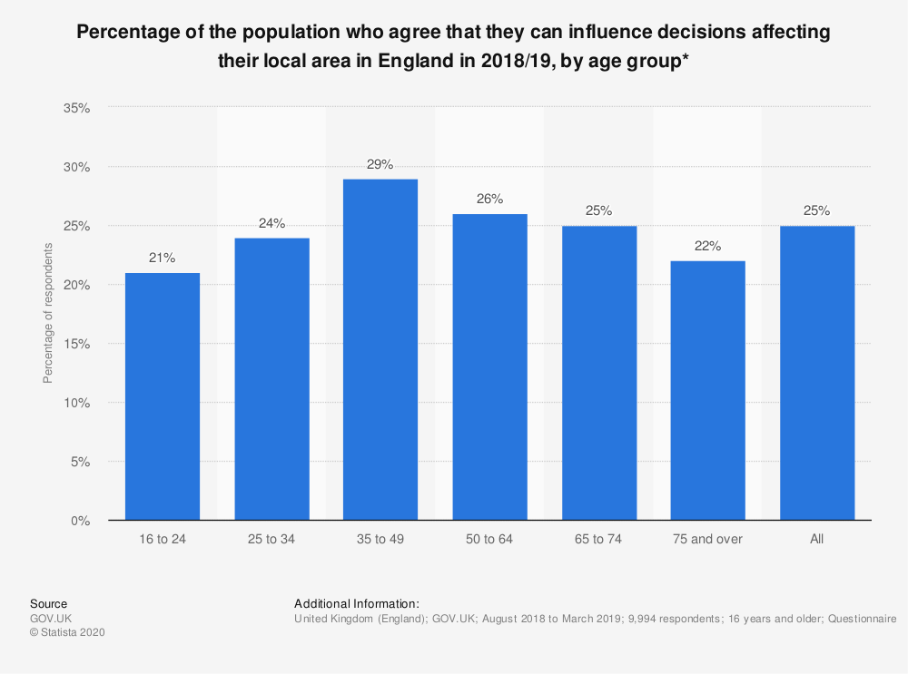 Statistic: Percentage of the population who agree that they can influence decisions affecting their local area in England in 2017/2018, by age group* | Statista