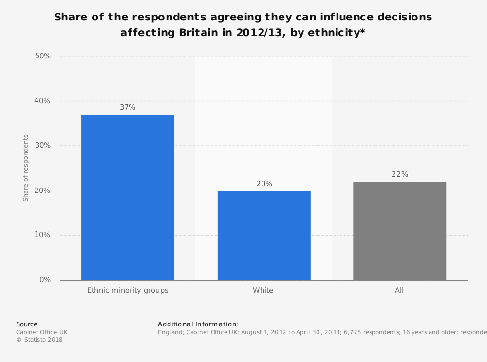 Statistic: Share of the respondents agreeing they can influence decisions affecting Britain in 2012/13, by ethnicity* | Statista