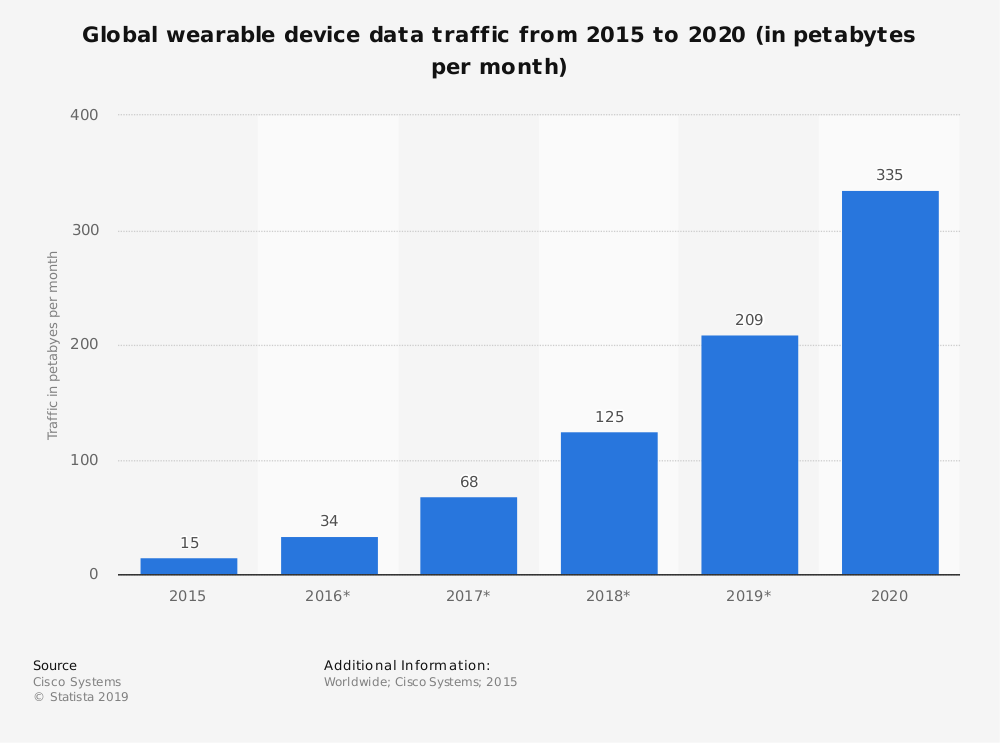 Statistic: Global wearable device data traffic from 2015 to 2020 (in petabytes per month) | Statista