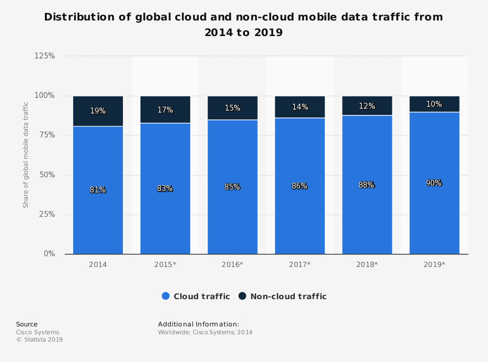 Statistic: Distribution of global cloud and non-cloud mobile data traffic from 2014 to 2019 | Statista