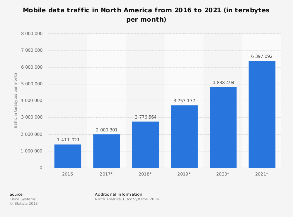Statistic: Mobile data traffic in North America from 2016 to 2021 (in terabytes per month) | Statista