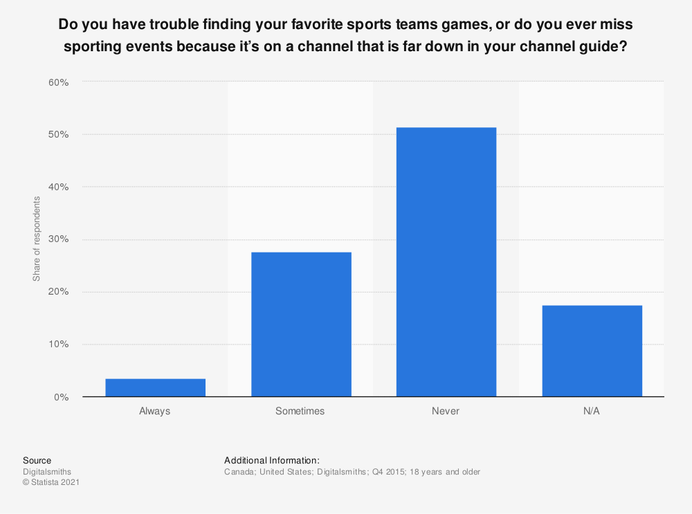 Statistic: Do you have trouble finding your favorite sports teams games, or do you ever miss sporting events because it's on a channel that is far down in your channel guide? | Statista