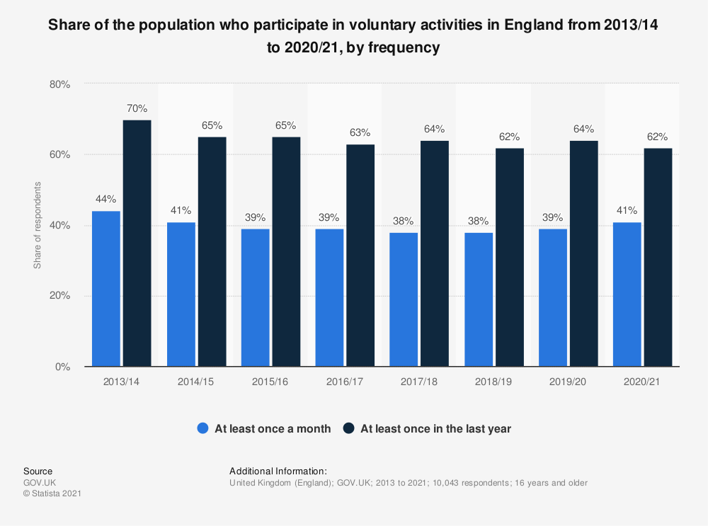 Statistic: Share of the population who participate in voluntary activities in England from 2013/14 to 2018/19, by frequency* | Statista