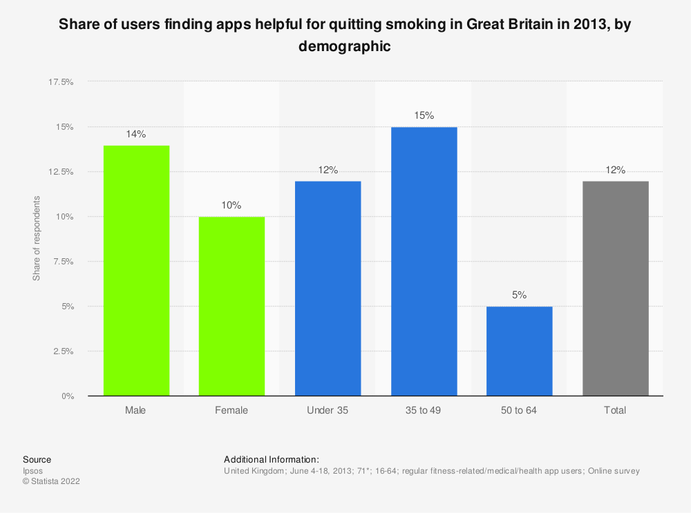 Statistic: Share of users finding apps helpful for quitting smoking in Great Britain in 2013, by demographic | Statista