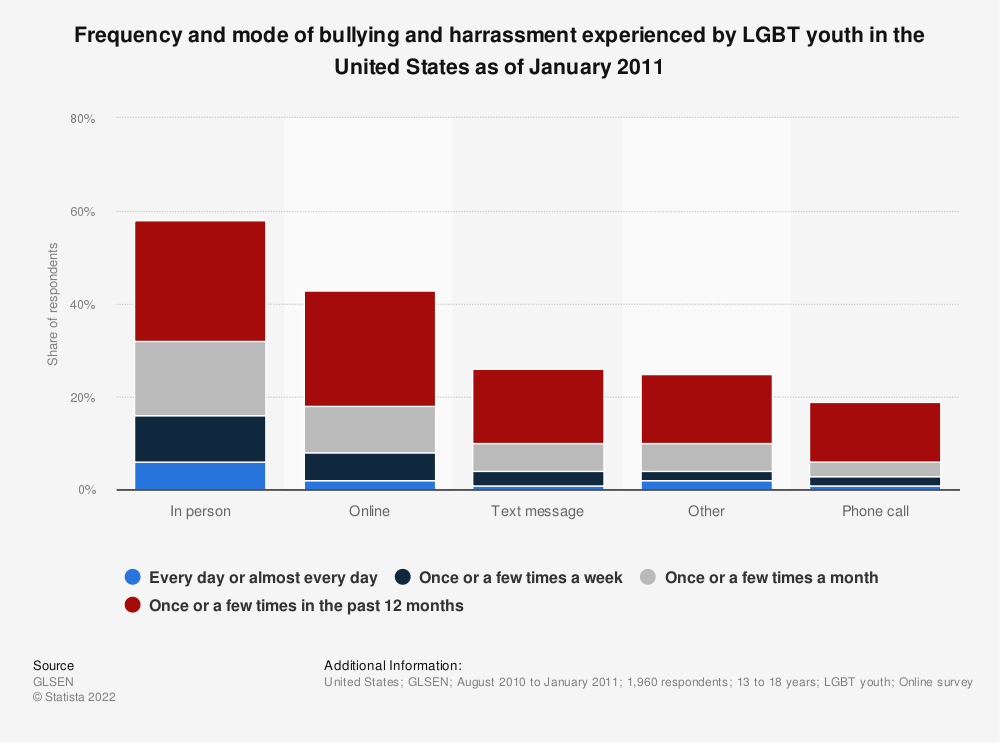 Statistic: Frequency and mode of bullying and harrassment experienced by LGBT youth in the United States as of January 2011 | Statista