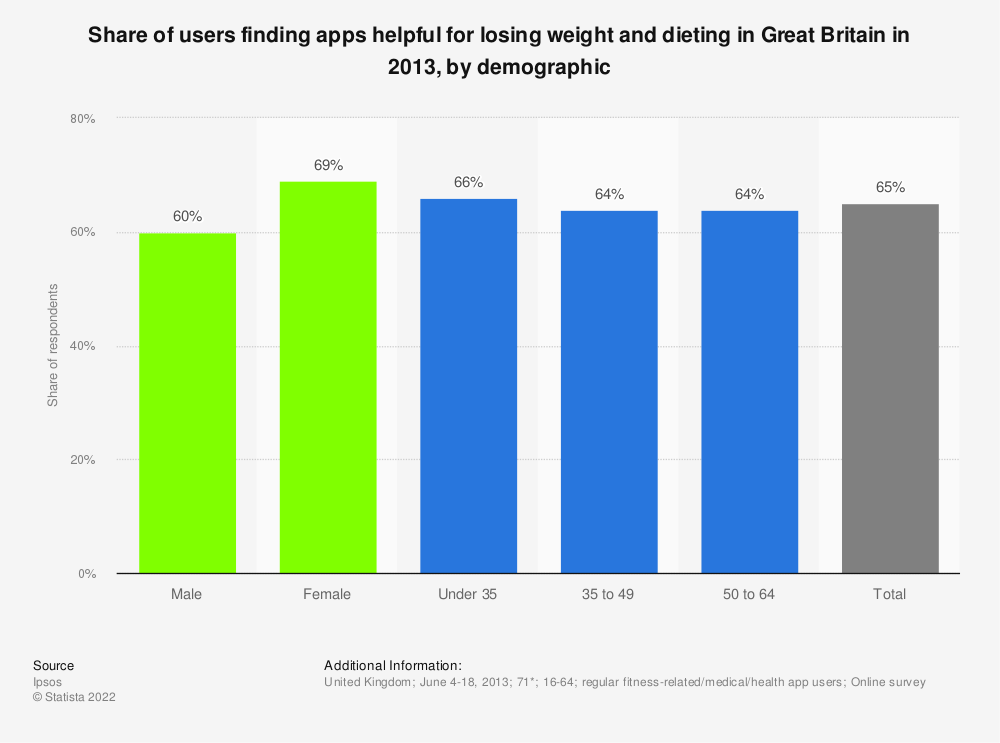 Statistic: Share of users finding apps helpful for losing weight and dieting in Great Britain in 2013, by demographic | Statista