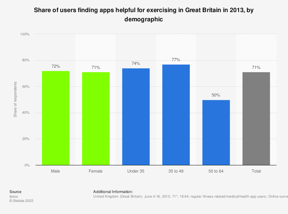 Statistic: Share of users finding apps helpful for exercising in Great Britain in 2013, by demographic | Statista