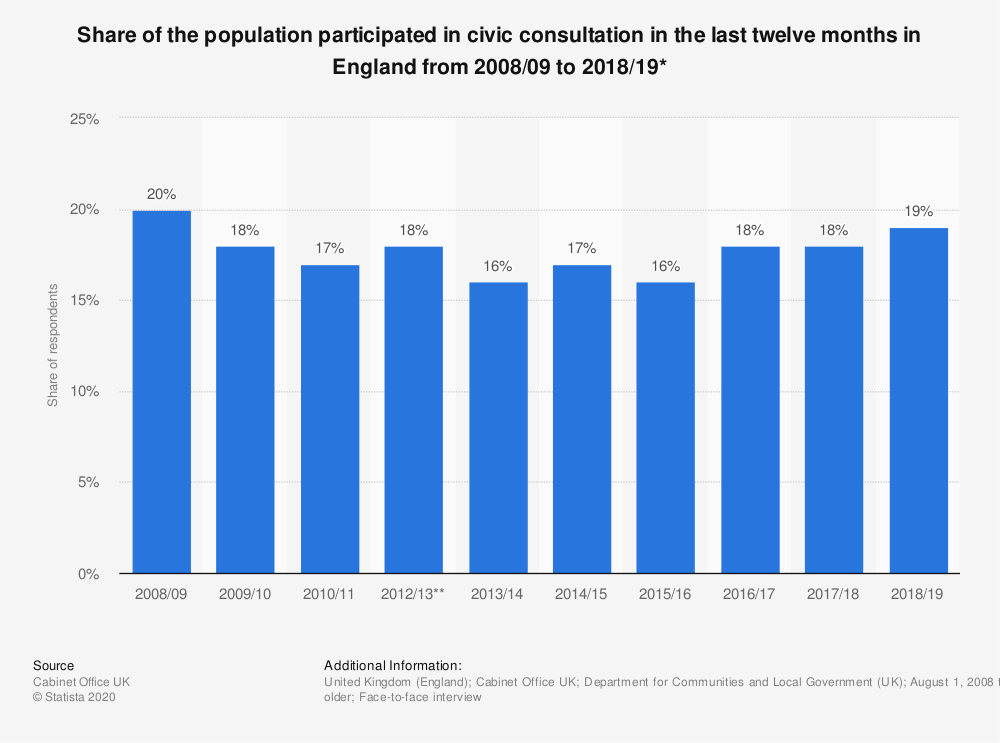 Statistic: Share of the population participated in civic consultation in the last twelve months in England from 2008/09 to 2018/19* | Statista