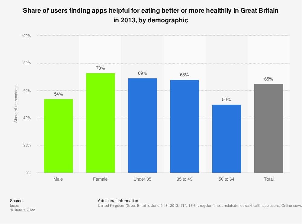 Statistic: Share of users finding apps helpful for eating better or more healthily in Great Britain in 2013, by demographic | Statista
