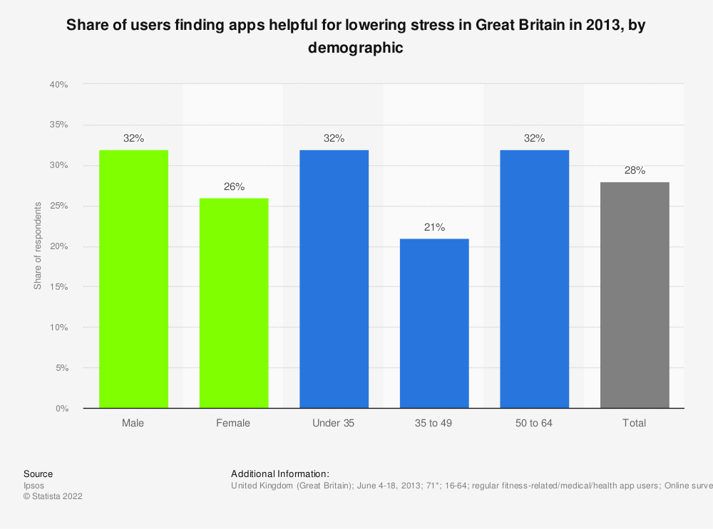 Statistic: Share of users finding apps helpful for lowering stress in Great Britain in 2013, by demographic | Statista