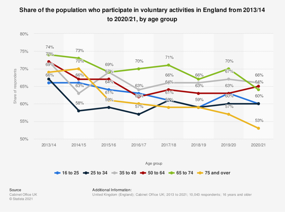 Statistic: Percentage of the population who participated in voluntary activities in the last twelve months in England in 2018/19, by age group and type of volunteering* | Statista