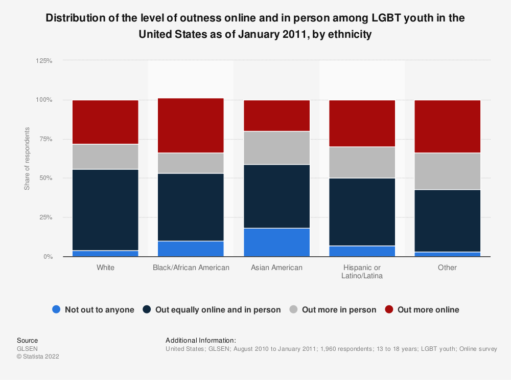 Statistic: Distribution of the level of outness online and in person among LGBT youth in the United States as of January 2011, by ethnicity | Statista