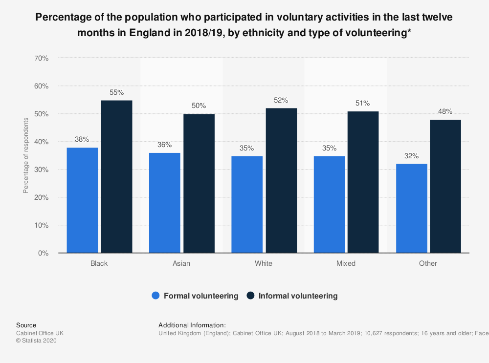 Statistic: Percentage of the population who participated in voluntary activities in the last twelve months in England in 2018/19, by ethnicity and type of volunteering* | Statista