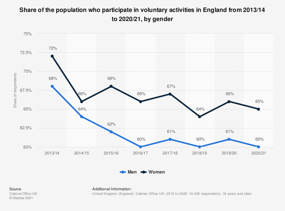 Statistic: Share of the population who participate in voluntary activities in England from 2013/14 to 2019/20, by gender | Statista