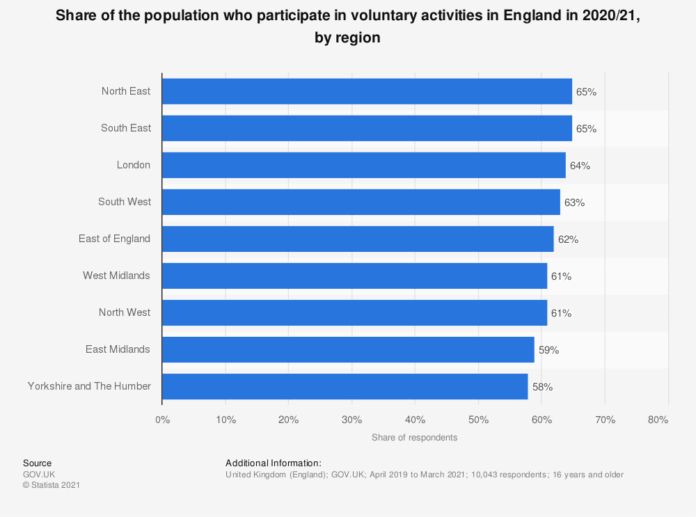 Statistic: Percentage of the population who participated in voluntary activities in the last twelve months in England in 2018/19, by region and type of volunteering* | Statista