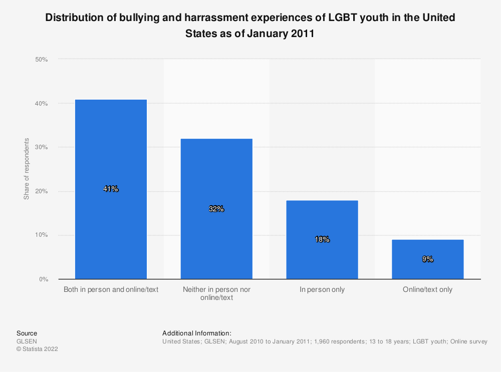 Statistic: Distribution of bullying and harrassment experiences of LGBT youth in the United States as of January 2011 | Statista
