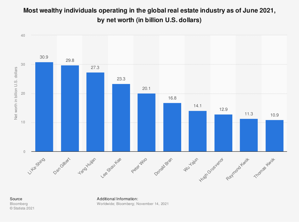 Statistic: Most wealthy individuals operating in the global real estate industry as of June 2020, by net worth (in billion U.S. dollars) | Statista