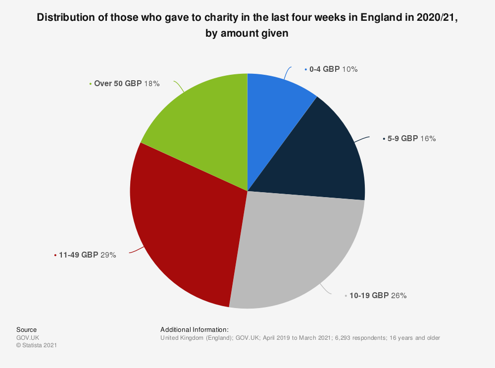 Statistic: Distribution of those who gave to charity in the last four weeks in England in 2017/18, by amount given* | Statista