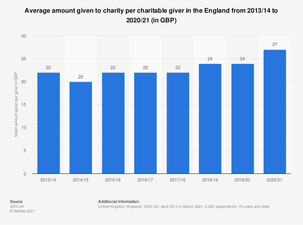 Statistic: Average amount given to charity per charitable giver in the four weeks prior to interview in England from 2013/14 to 2018/19* (in GBP) | Statista