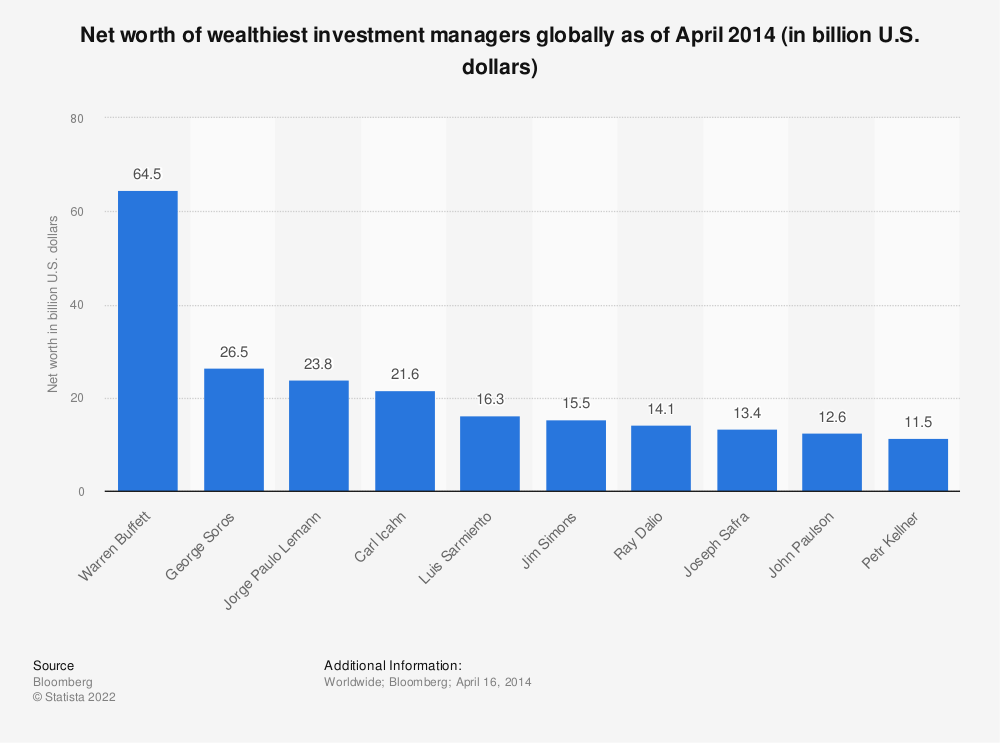 Statistic: Net worth of wealthiest investment managers globally as of April 2014 (in billion U.S. dollars)  | Statista