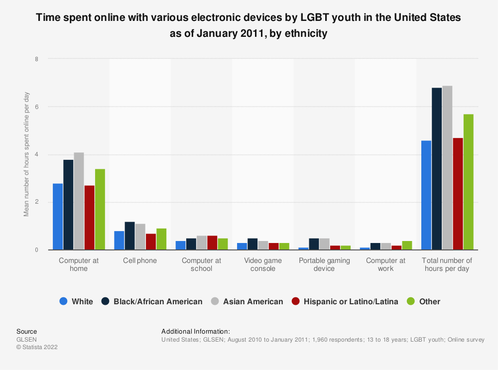 Statistic: Time spent online with various electronic devices by LGBT youth in the United States as of January 2011, by ethnicity | Statista