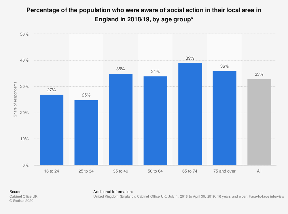 Statistic: Percentage of the population who were aware of social action in their local area in England in 2018/19, by age group* | Statista